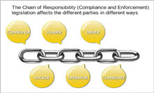 Chain of Responsibility | Mainfreight Australia